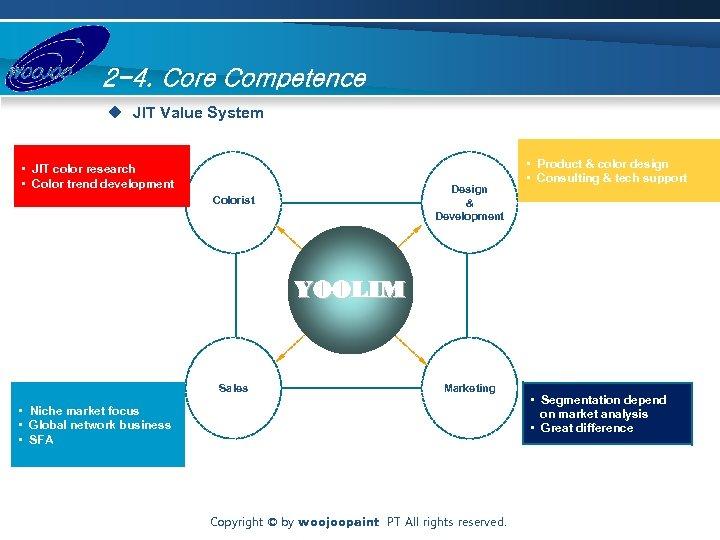 2 -4. Core Competence u JIT Value System • JIT color research • Color
