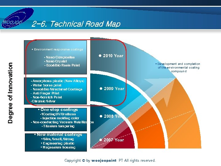 2 -6. Technical Road Map Degree of Innovation • Environment responsive coatings - Nano