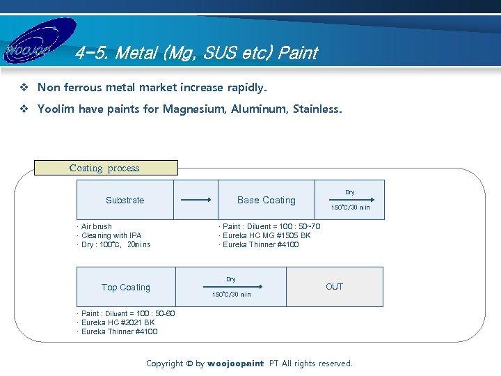 4 -5. Metal (Mg, SUS etc) Paint v Non ferrous metal market increase rapidly.