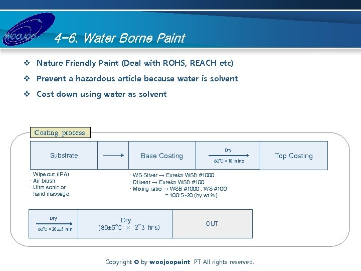 4 -6. Water Borne Paint v Nature Friendly Paint (Deal with ROHS, REACH etc)