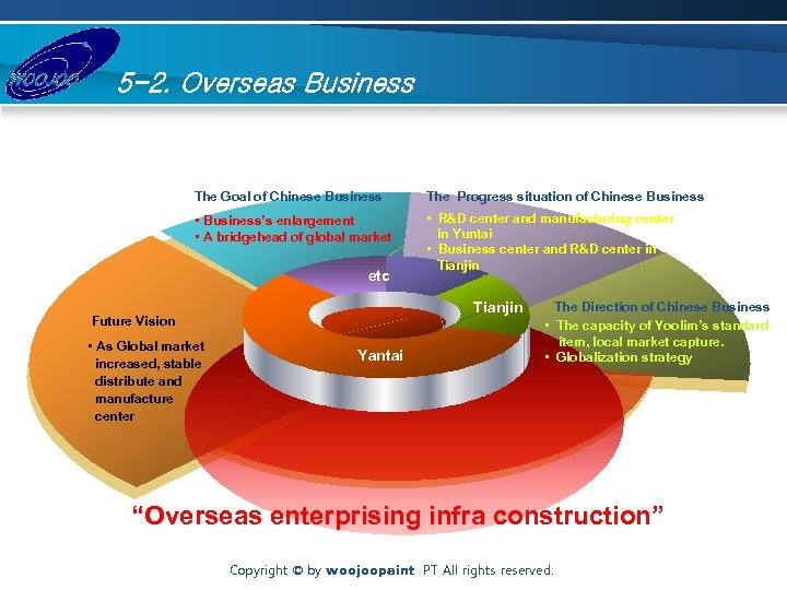 5 -2. Overseas Business The Goal of Chinese Business The Progress situation of Chinese