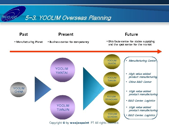 5 -3. YOOLIM Overseas Planning Past • Manufacturing Planet Present • Business center for