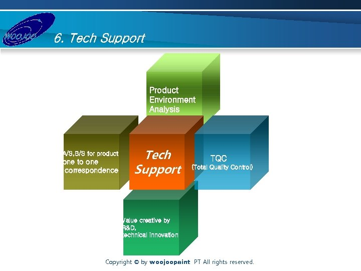 6. Tech Support Product Environment Analysis A/S, B/S for product one to one correspondence