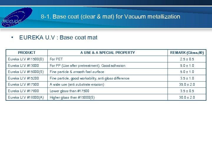 8 -1. Base coat (clear & mat) for Vacuum metallization • EUREKA U. V