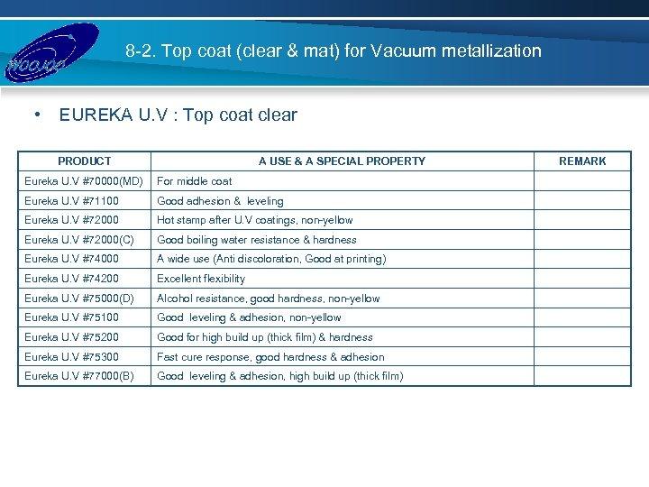 8 -2. Top coat (clear & mat) for Vacuum metallization • EUREKA U. V
