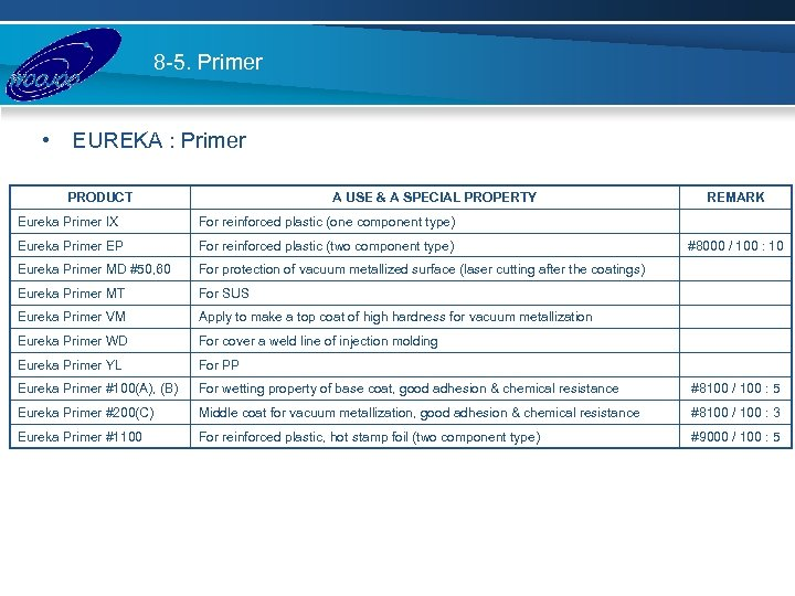 8 -5. Primer • EUREKA : Primer PRODUCT A USE & A SPECIAL PROPERTY