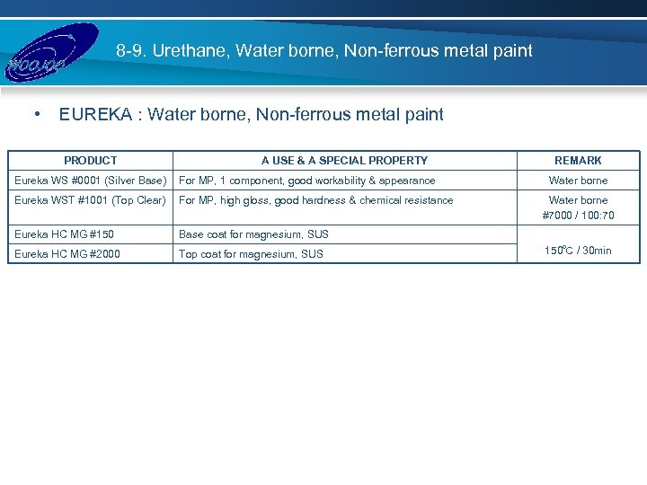 8 -9. Urethane, Water borne, Non-ferrous metal paint • EUREKA : Water borne, Non-ferrous
