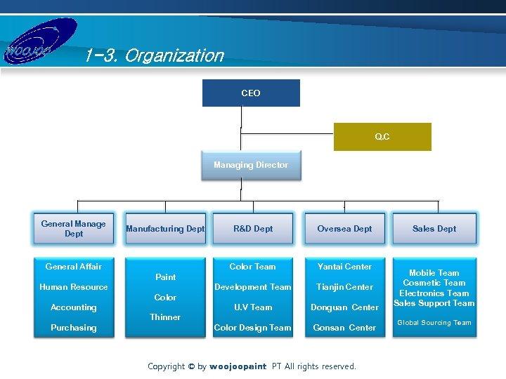 1 -3. Organization CEO Q. C Managing Director General Manage Dept Oversea Dept Yantai