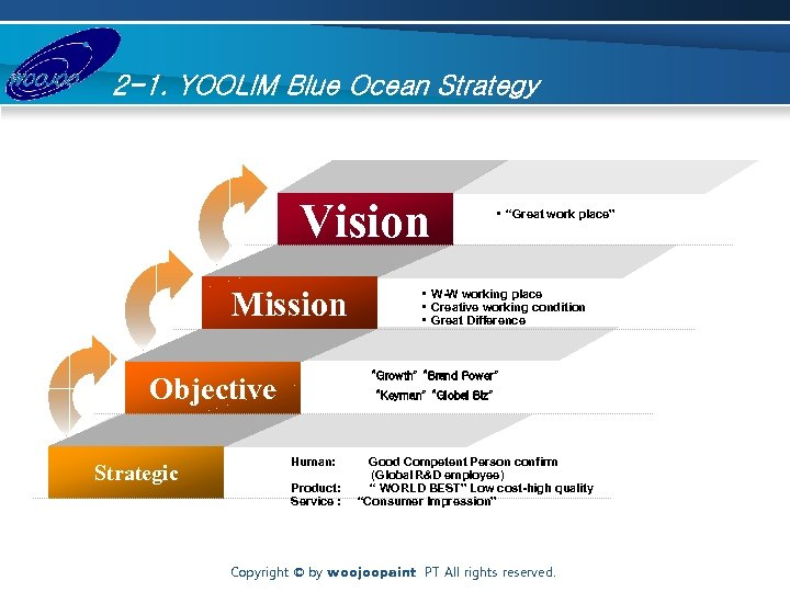 2 -1. YOOLIM Blue Ocean Strategy Vision Mission • W-W working place • Creative