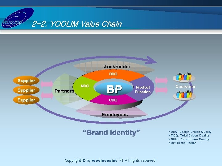 2 -2. YOOLIM Value Chain stockholder DDQ Supplier Partners MDQ Product Function Customer CDQ