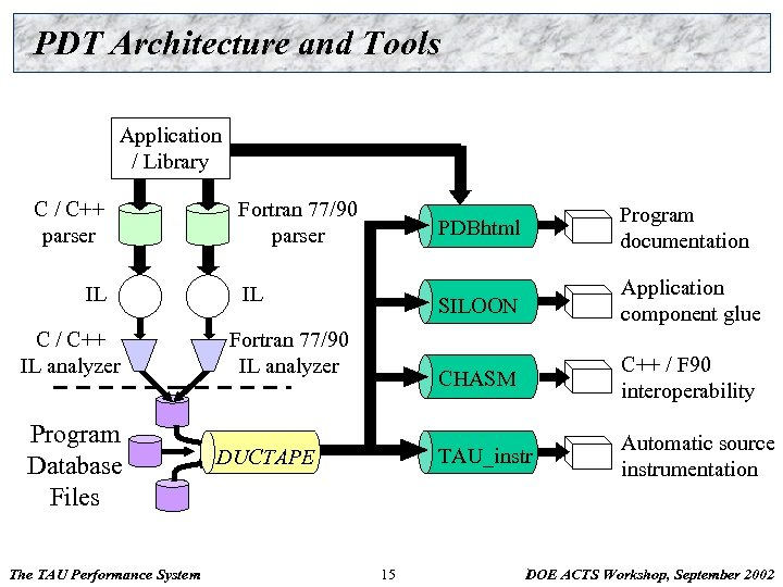 PDT Architecture and Tools Application / Library C / C++ parser IL C /