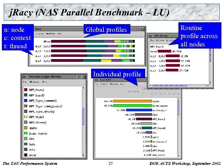 j. Racy (NAS Parallel Benchmark – LU) n: node c: context t: thread Global