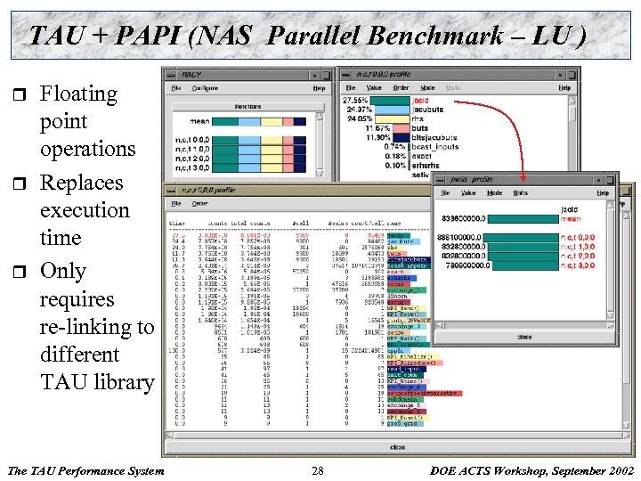 TAU + PAPI (NAS Parallel Benchmark – LU ) r r r Floating point