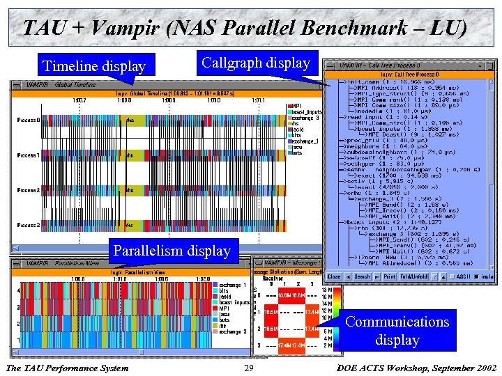 TAU + Vampir (NAS Parallel Benchmark – LU) Timeline display Callgraph display Parallelism display
