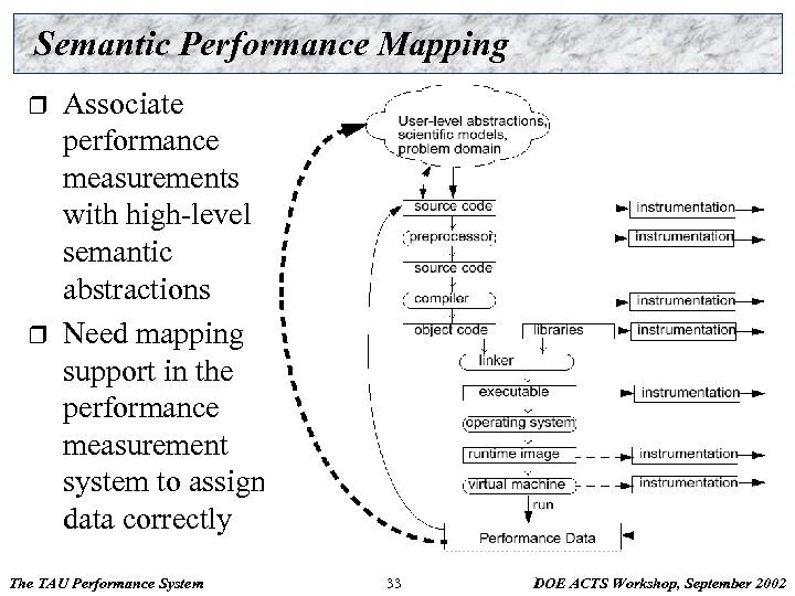 Semantic Performance Mapping r r Associate performance measurements with high-level semantic abstractions Need mapping