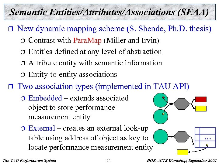 Semantic Entities/Attributes/Associations (SEAA) r New dynamic mapping scheme (S. Shende, Ph. D. thesis) ¦