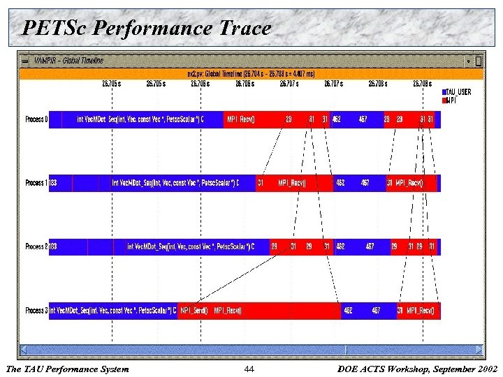 PETSc Performance Trace The TAU Performance System 44 DOE ACTS Workshop, September 2002
