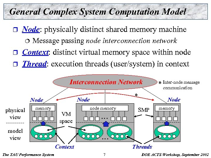 General Complex System Computation Model r Node: physically distinct shared memory machine ¦ r