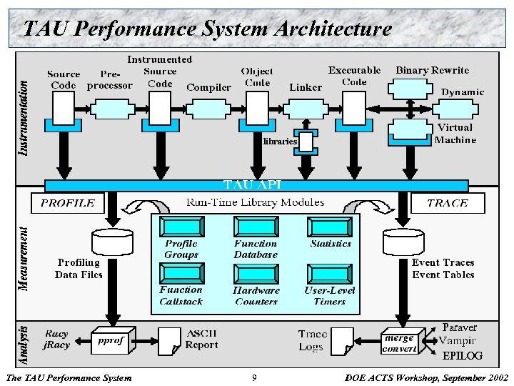 TAU Performance System Architecture Paraver EPILOG The TAU Performance System 9 DOE ACTS Workshop,