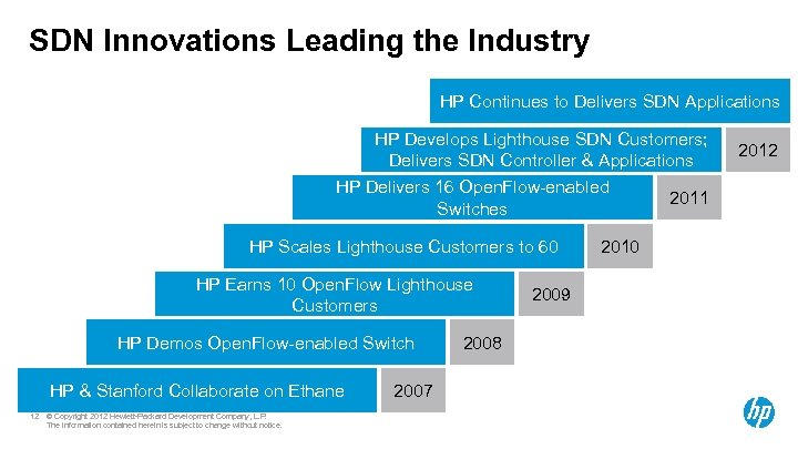 SDN Innovations Leading the Industry HP Continues to Delivers SDN Applications HP Develops Lighthouse