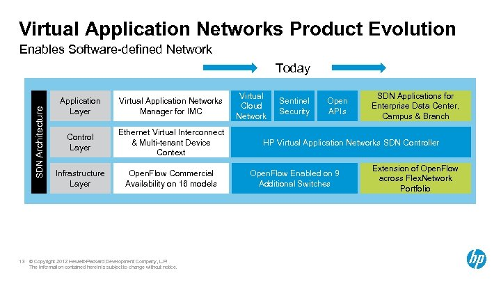 Virtual Application Networks Product Evolution Enables Software-defined Network SDN Architecture Today 13 Application Layer