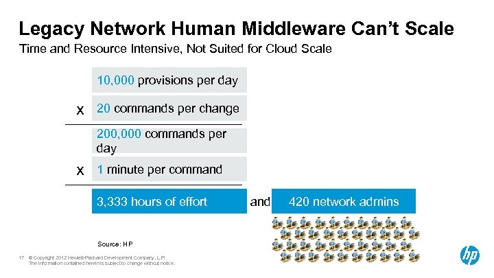 Legacy Network Human Middleware Can't Scale Time and Resource Intensive, Not Suited for Cloud