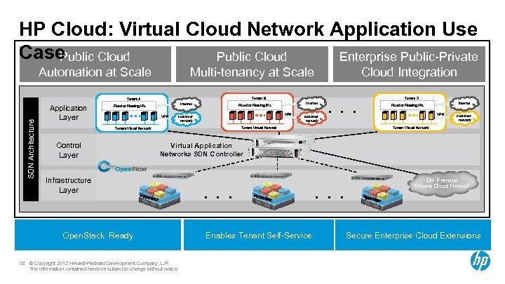 HP Cloud: Virtual Cloud Network Application Use Case Public Cloud Enterprise Public-Private Public Cloud