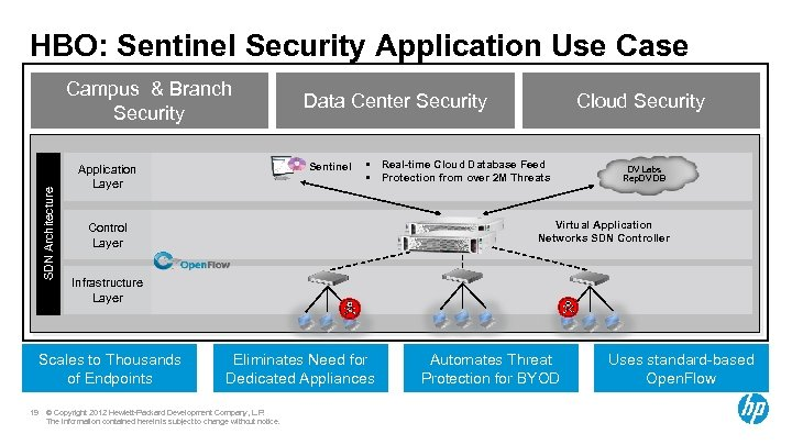 HBO: Sentinel Security Application Use Case SDN Architecture Campus & Branch Security Sentinel Application