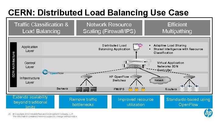 CERN: Distributed Load Balancing Use Case Network Resource Scaling (Firewall/IPS) SDN Architecture Traffic Classification