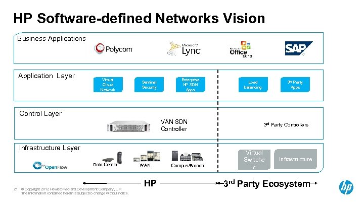 HP Software-defined Networks Vision Business Applications Deliver open programmable interfaces to automate orchestration of
