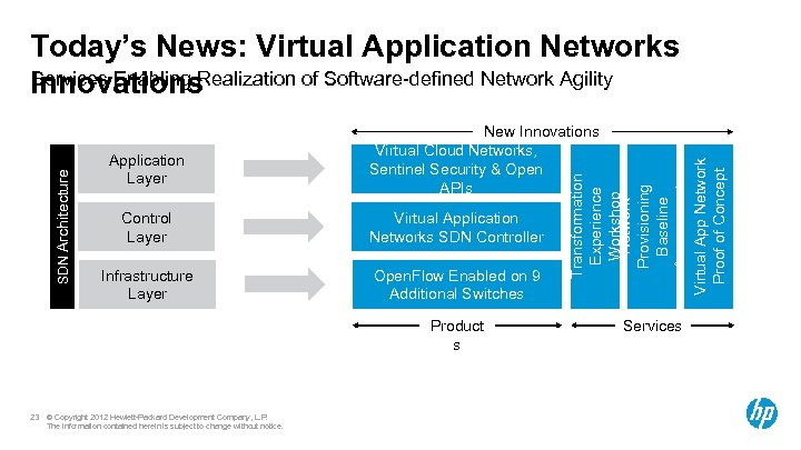 Application Layer New Innovations Virtual Cloud Networks, Sentinel Security & Open APIs Control Layer