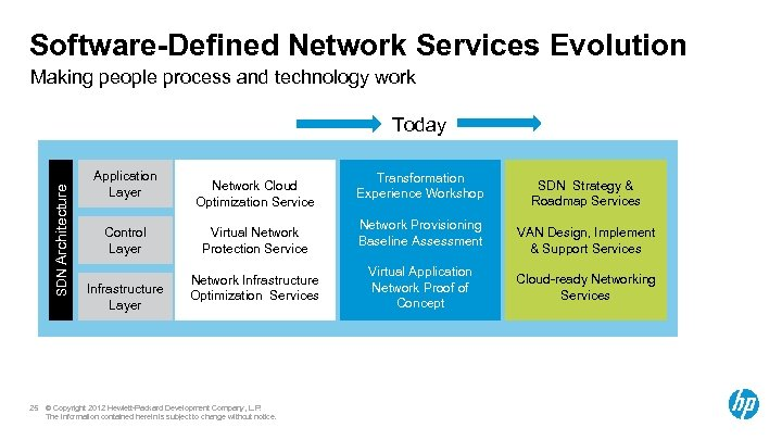 Software-Defined Network Services Evolution Making people process and technology work SDN Architecture Today 25