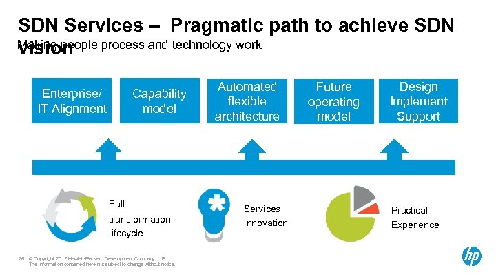SDN Services – Pragmatic path to achieve SDN Making people process and technology work