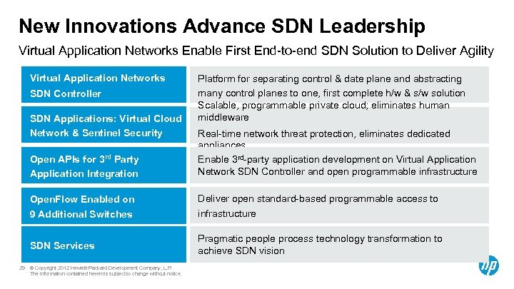 New Innovations Advance SDN Leadership Virtual Application Networks Enable First End-to-end SDN Solution to