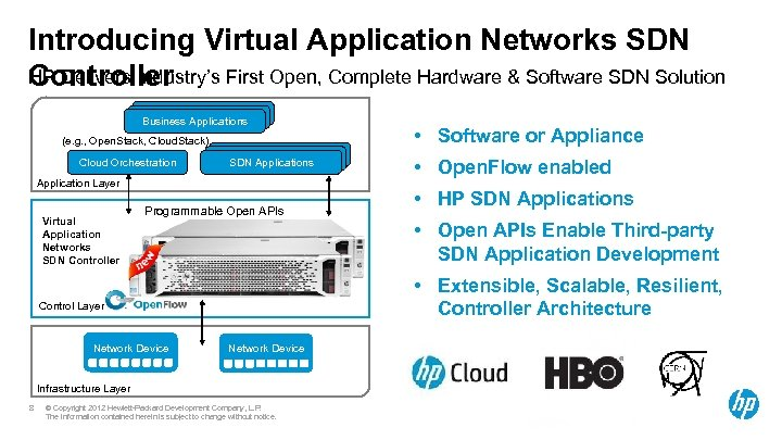 Introducing Virtual Application Networks SDN HP Delivers Industry's First Open, Complete Hardware & Software