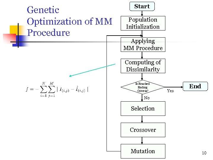 Genetic Optimization of MM Procedure Start Population Initialization Applying MM Procedure Computing of Dissimilarity