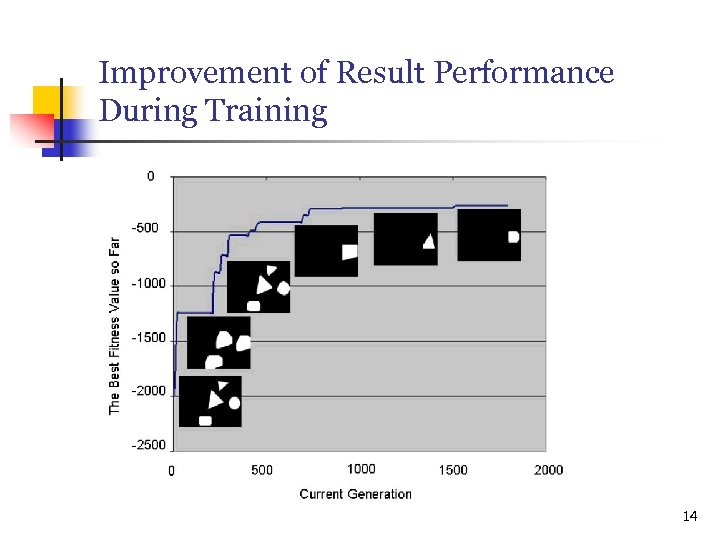 Improvement of Result Performance During Training 14
