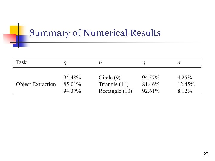 Summary of Numerical Results 22