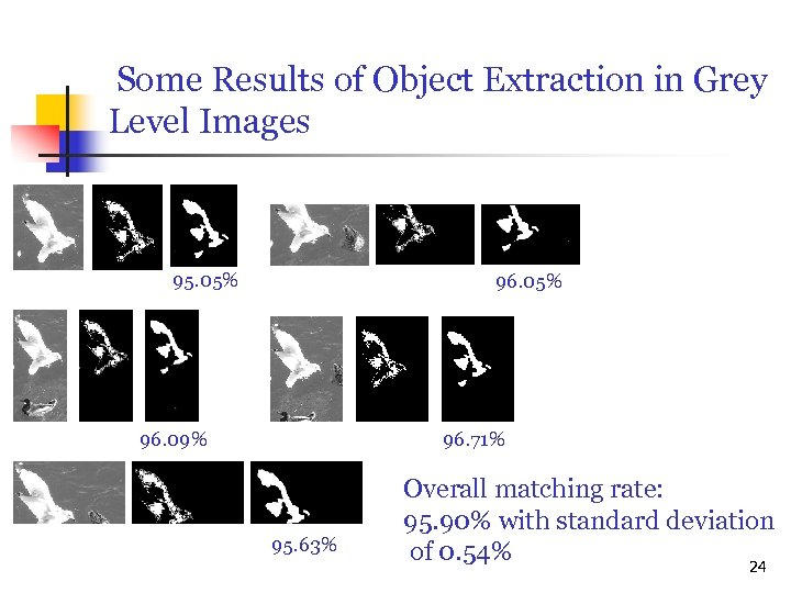 Some Results of Object Extraction in Grey Level Images 95. 05% 96. 09% 96.