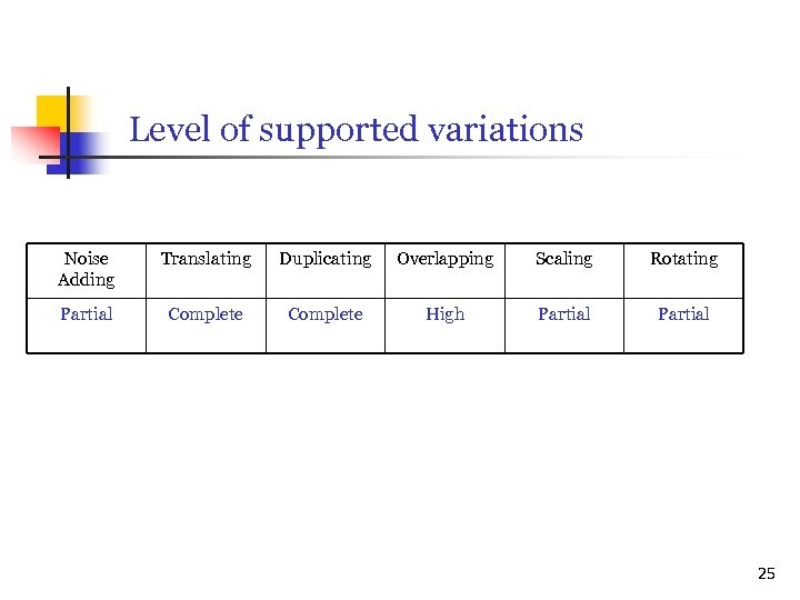 Level of supported variations Noise Adding Translating Duplicating Overlapping Scaling Rotating Partial Complete High