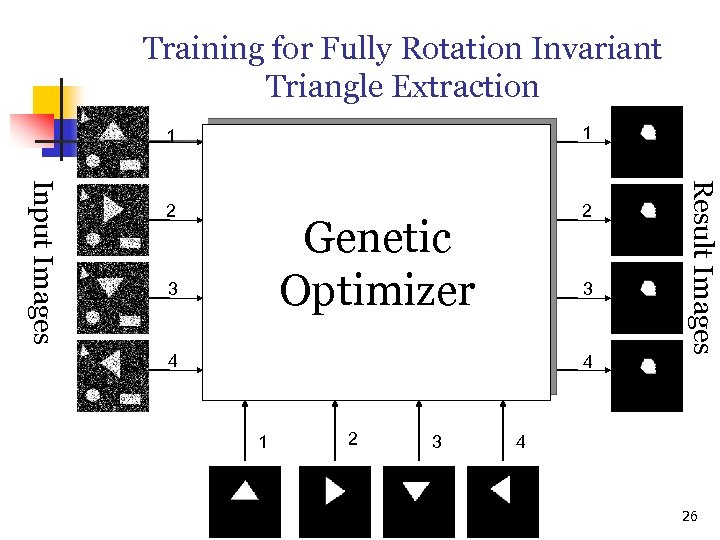 Training for Fully Rotation Invariant Triangle Extraction 1 2 2 Genetic Optimizer 3 3