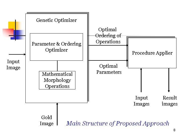 Genetic Optimizer Parameter & Ordering Optimizer Input Image Mathematical Morphology Operations Optimal Ordering of