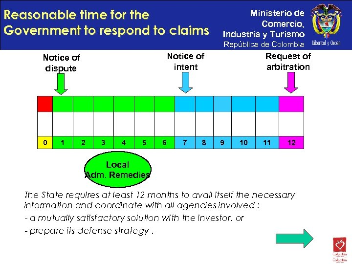 Reasonable time for the Government to respond to claims Ministerio de Comercio, Industria y