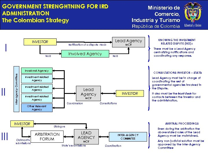 GOVERNMENT STRENGHTNING FOR IRD ADMINISTRATION The Colombian Strategy República de Colombia Lead Agency INVESTOR
