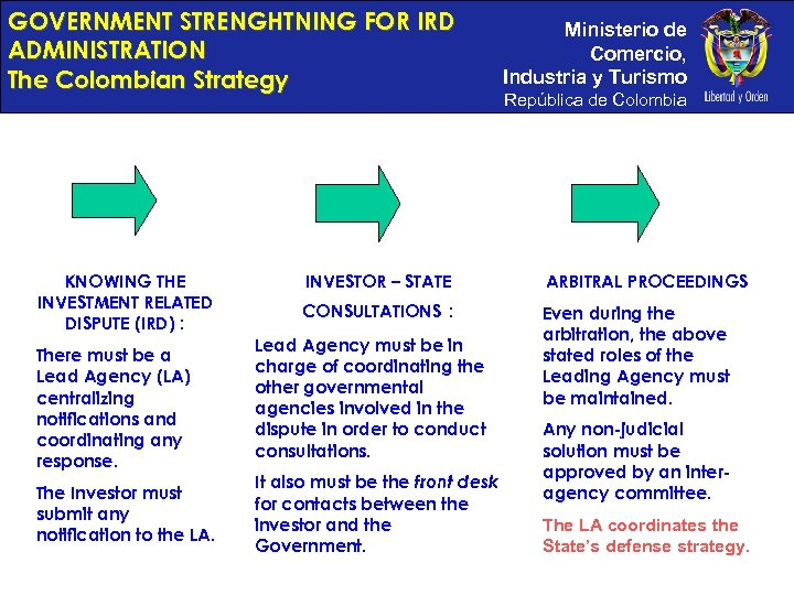 GOVERNMENT STRENGHTNING FOR IRD ADMINISTRATION The Colombian Strategy KNOWING THE INVESTMENT RELATED DISPUTE (IRD)
