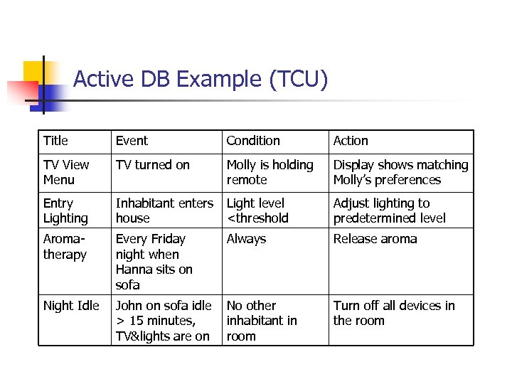Active DB Example (TCU) Title Event Condition Action TV View Menu TV turned on