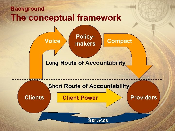Background The conceptual framework Voice Policymakers Compact Long Route of Accountability Short Route of