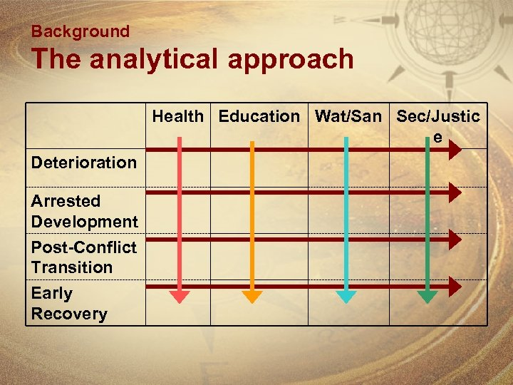 Background The analytical approach Health Education Wat/San Sec/Justic e Deterioration Arrested Development Post-Conflict Transition