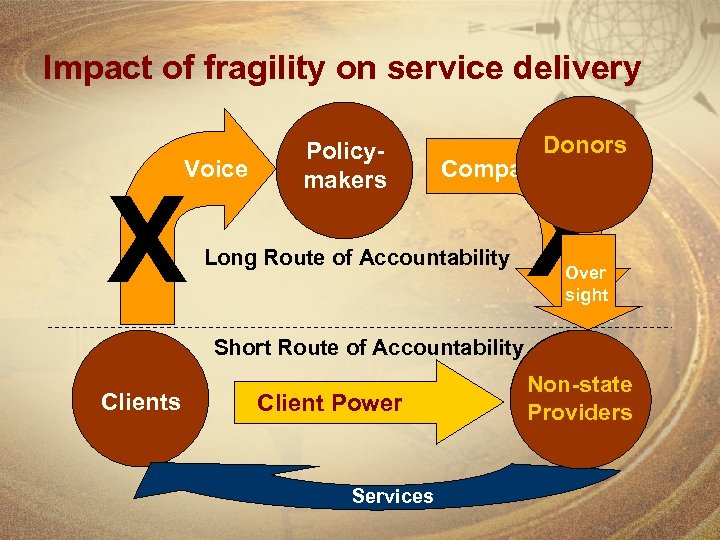 Impact of fragility on service delivery Voice X Policymakers Donors Compact X Long Route