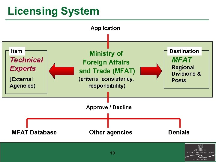 Licensing System Application Item Technical Experts Ministry of Foreign Affairs and Trade (MFAT) (External